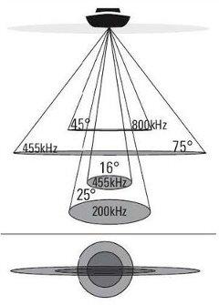 Частоты и лучи